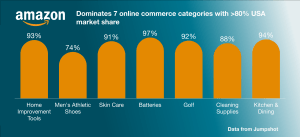 Amazon dominates 8 online retail categories in the USA - Data from Jumpshot