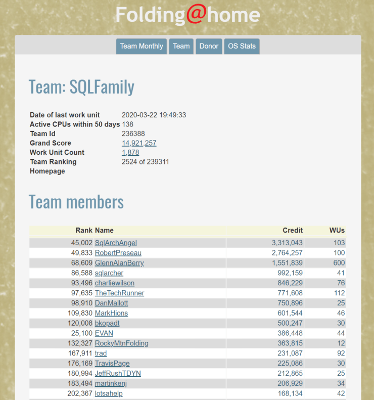 Partial SQLFamily Team Stats
