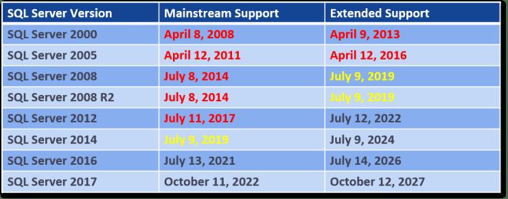 SQL Server Support Dates