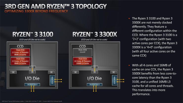 Ryzen 3 3100 vs. Ryzen 3 3300X