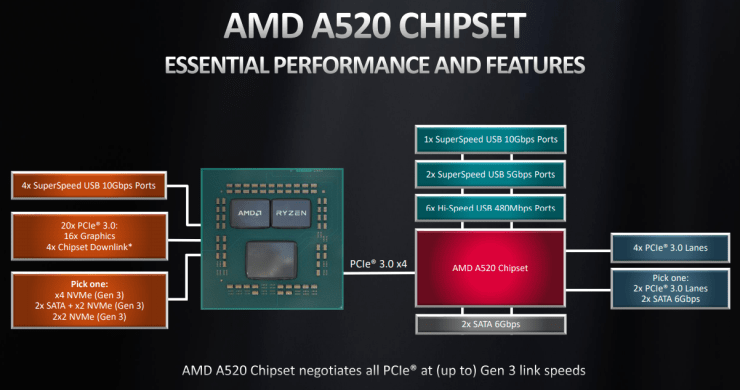 AMD A520 Chipset Finally Introduced