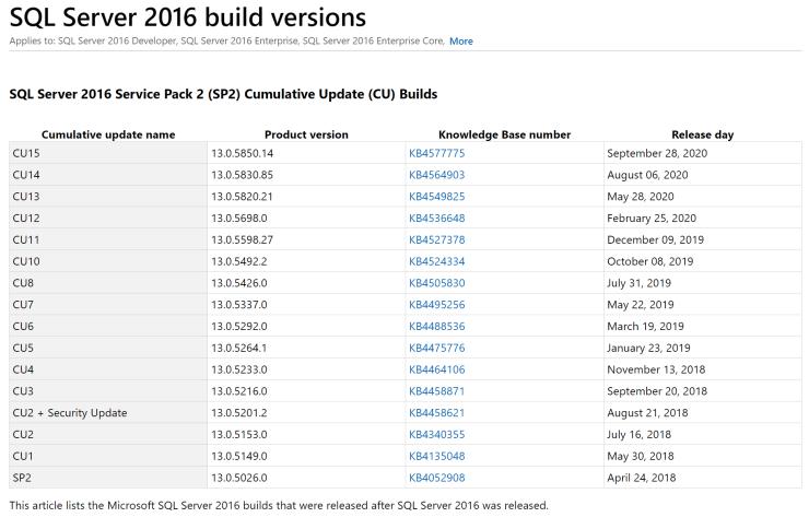 SQL Server 2016 SP2 CU15 Released