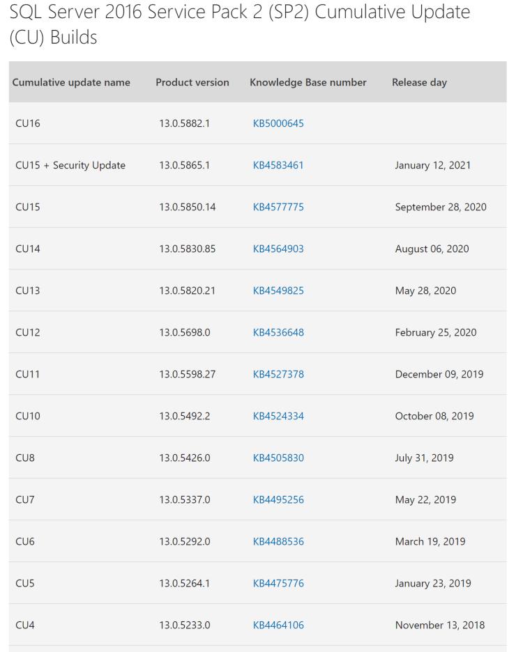 SQL Server 2016 SP2 Cumulative Update 16