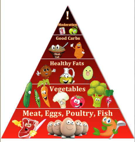 The Usda Food Pyramid The Original Diet Scam Gll Lifestyle