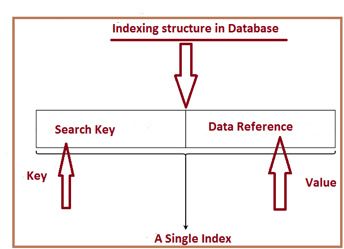 Indexing Structure3