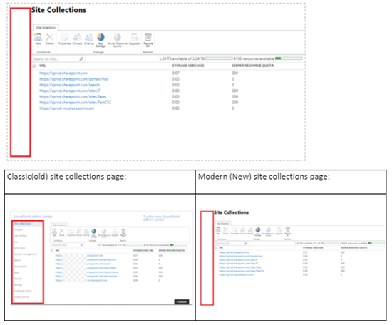 Site Collections in classic features,modern site collection page - SharePoint admin center