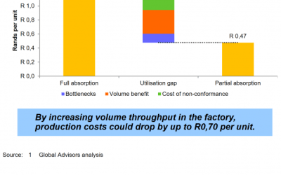 The use of full absorption or average costing in asset-intensive industries with under-utilisation can lead to self-defeating pricing strategies