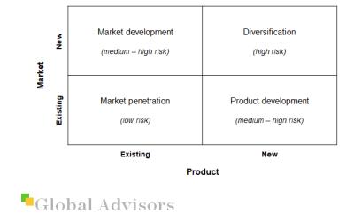 Strategy Tools: The Ansoff Matrix
