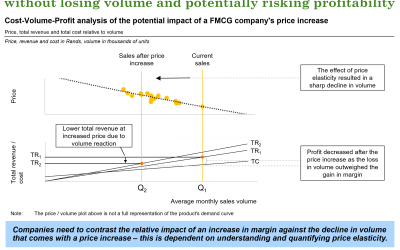 Fast Fact: Companies should not expect to take price increases without losing volume and potentially risking profitability