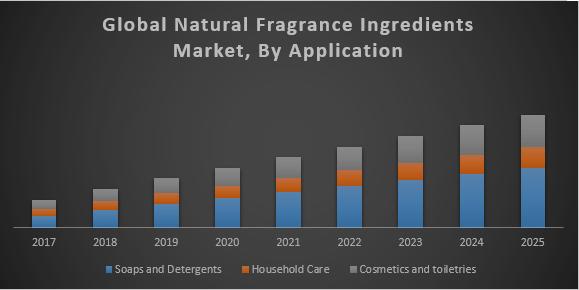 Global-Natural-Fragrance-Ingredients-Market