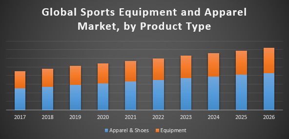 Global-Sports-Equipment-and-Apparel-Market