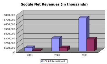 google_revenues_net.jpg