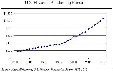 hisp-purch-power.jpg