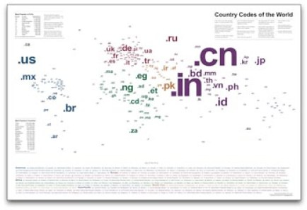 Country Codes of the World