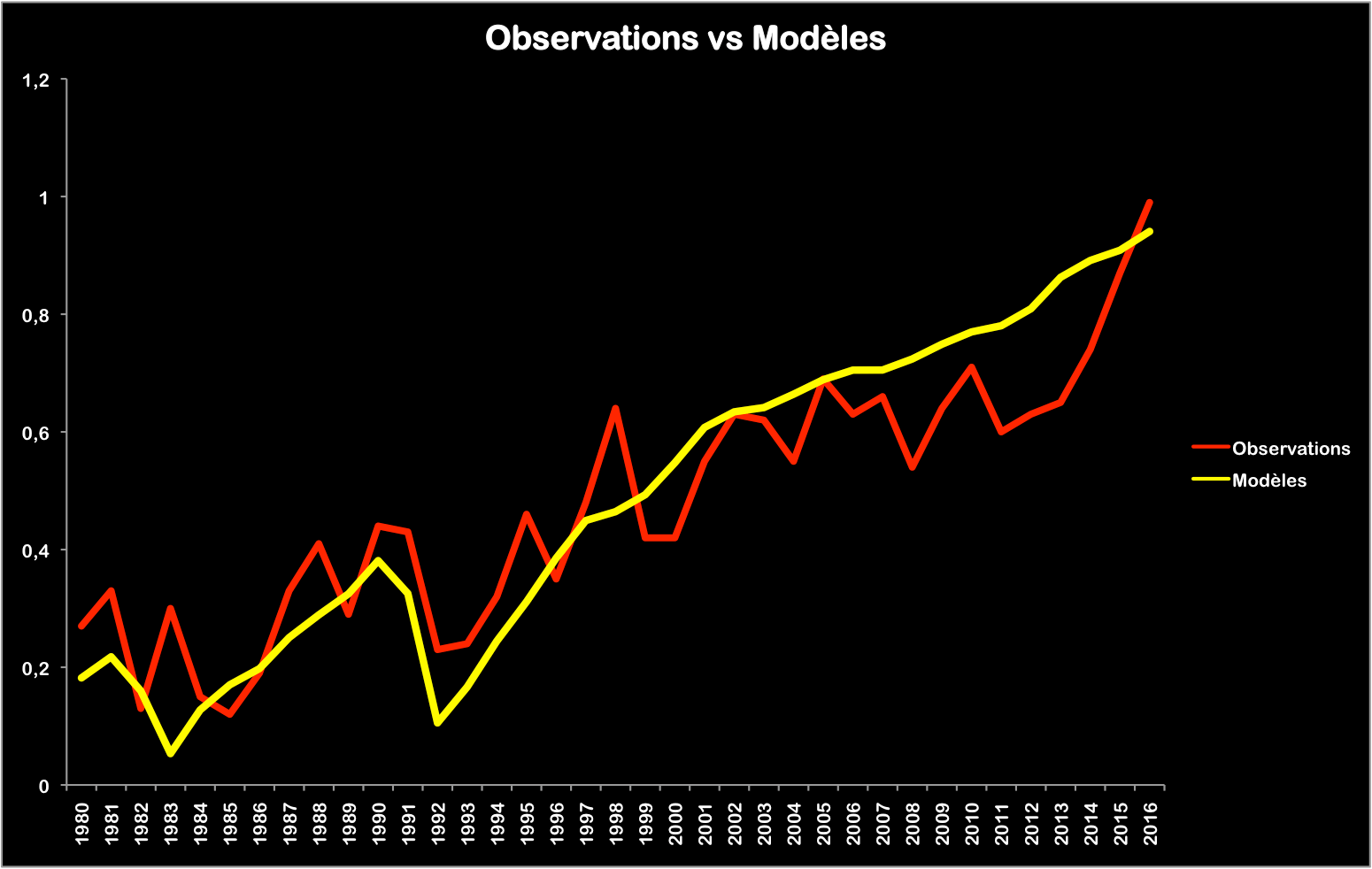 L'année 2016 au-dessus de la prévision centrale des modèles du GIEC