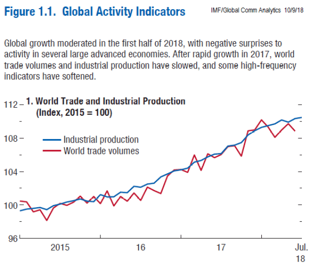 GlobalActivityIndicators_IMF