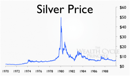 the-price-silver-1970-1990