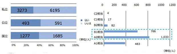 高校時代に、5043名(37.3パーセント)が英語検定試験を受験。