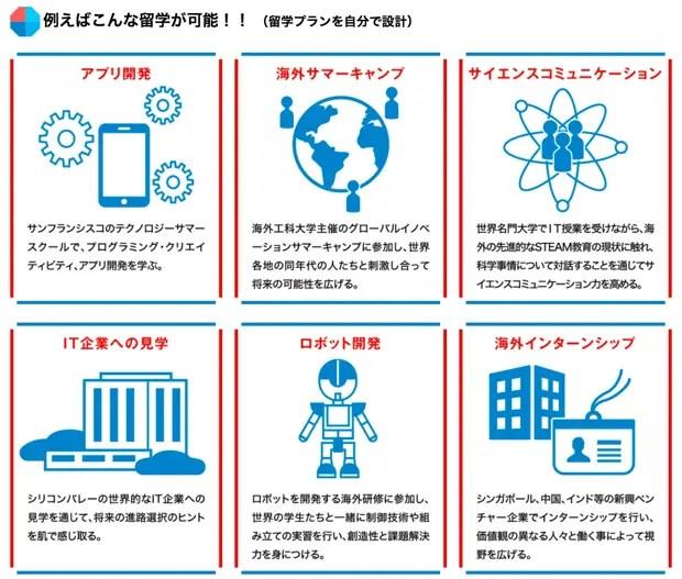 「未来テクノロジー人材枠」では、こんな留学も可能!