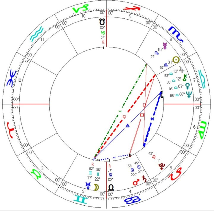 UN United Nations Astrology Chart Mundane Horoscope