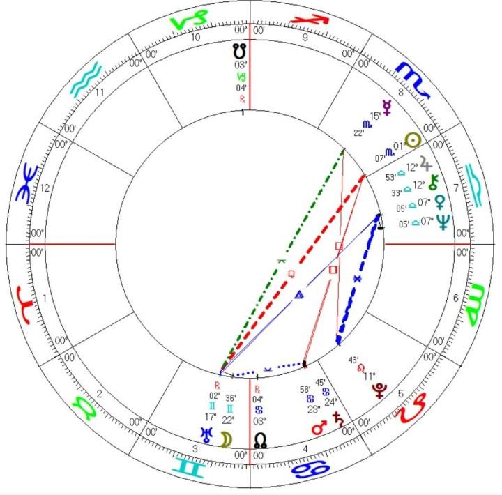 UN United Nations Astrology Chart Mundane Horoscope