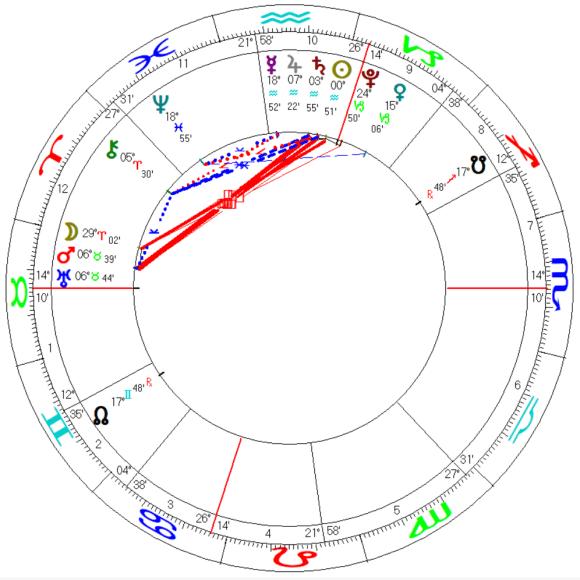 US Presidential Inauguration 2021 Astrological Chart Horoscope Washington