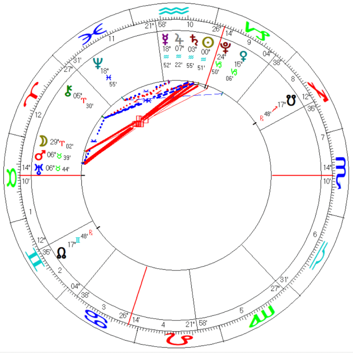 US Presidential Inauguration 2021 Astrological Chart Horoscope Washington