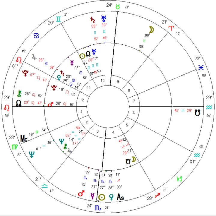 mundane astrology trump biden synastry natal chart election eclipse
