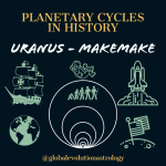 Uranus Makemake Mundane Astrology