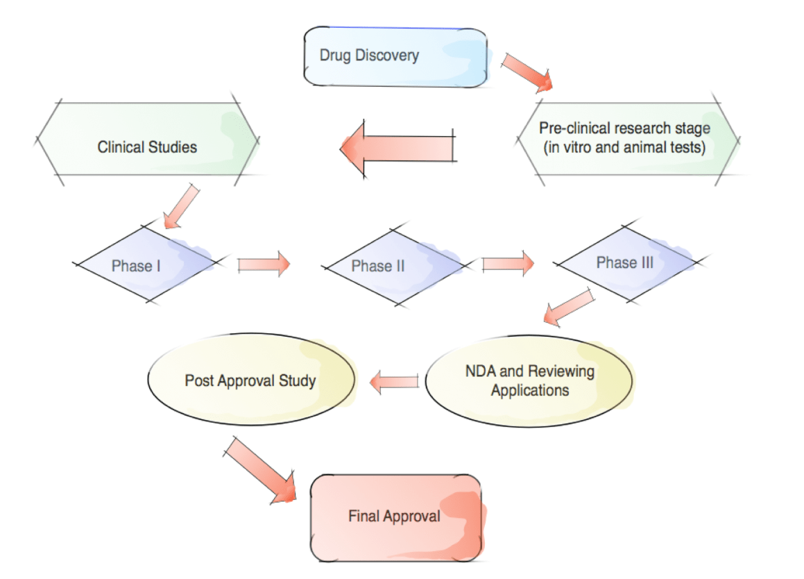 Rare disease drug development its complicated nvjuhfo Choice Image