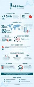 globalgenes_infographic