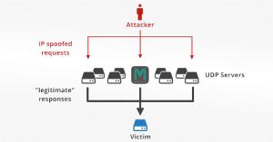 memcached amplify ddos attacks