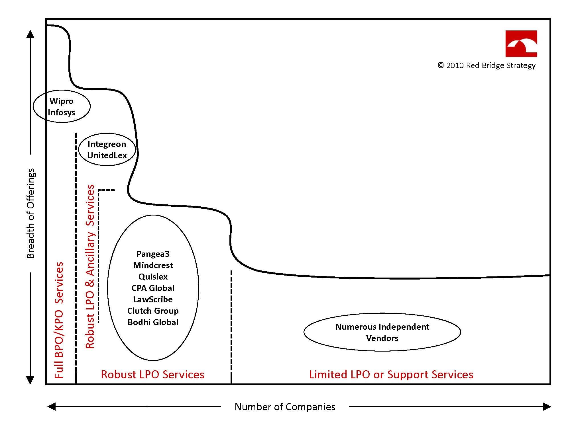 Expanded Service Models For Lpo Vendors