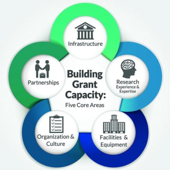 Building capacity to win Grants -Global Medical Discovery