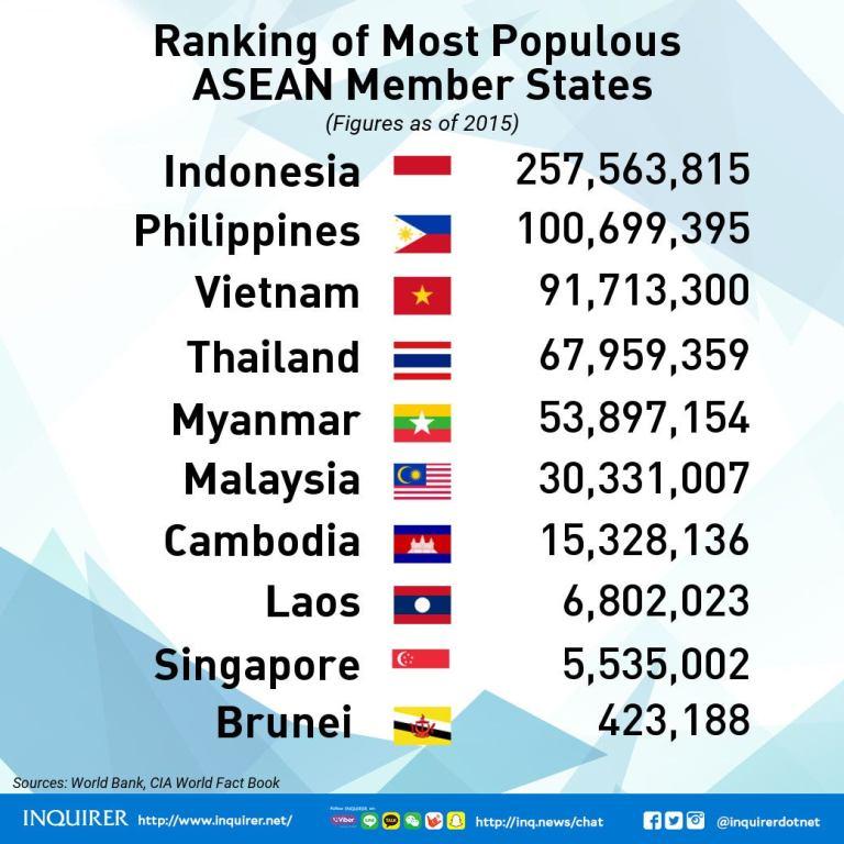 ASEAN 2017 Member states population rank