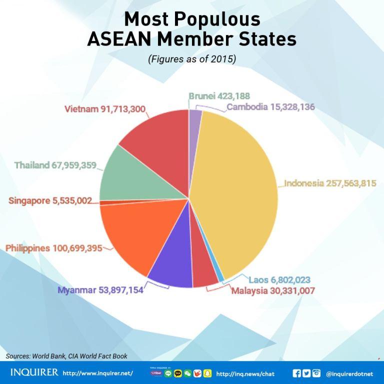 ASEAN 2017 Member states population