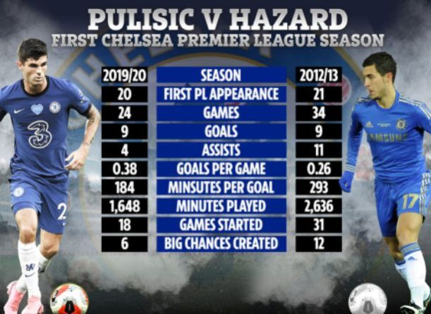PULISIC VS HAZARD: Who is your favourite players between the duo