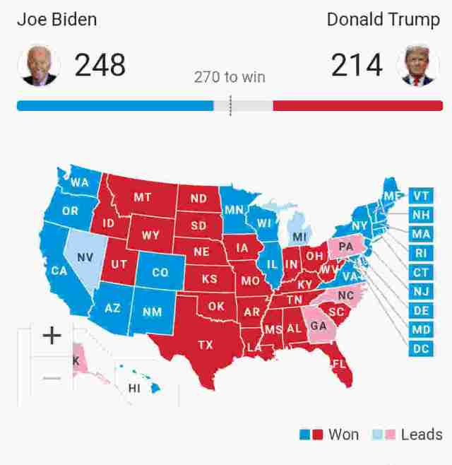 US Presidential Election Results: Biden leads with 248 electoral votes