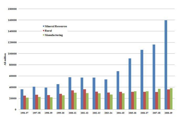 Australian resource export growth