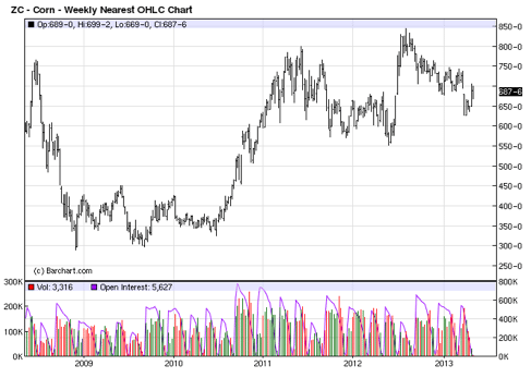 Corn futures, 5-year view