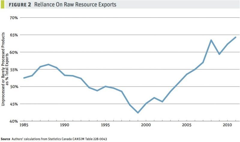 Reliance on raw resource exports