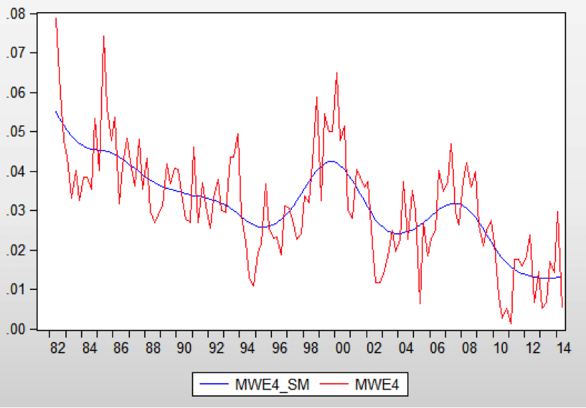 Annual median wage growth