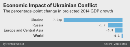 Economic impact of Ukrainian conflict