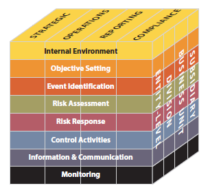 COSO Risk Management Objectives and Components
