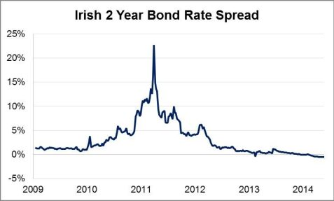 Irish 2 Year Bond Rate Spread