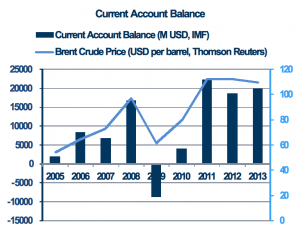 How falling oil prices reveal the structural political and economic problems of Iraq