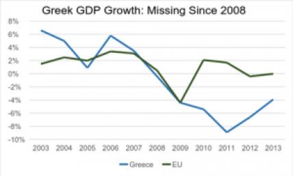Greek GDP growth