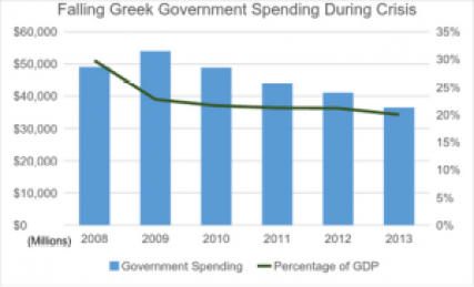 Falling Greek government spending during crisis