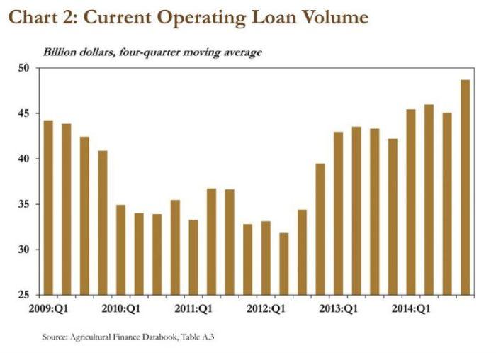 Operating Loan Volumes