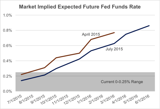 Fed rate hike 2015